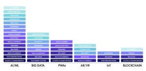 Tech trends diagram