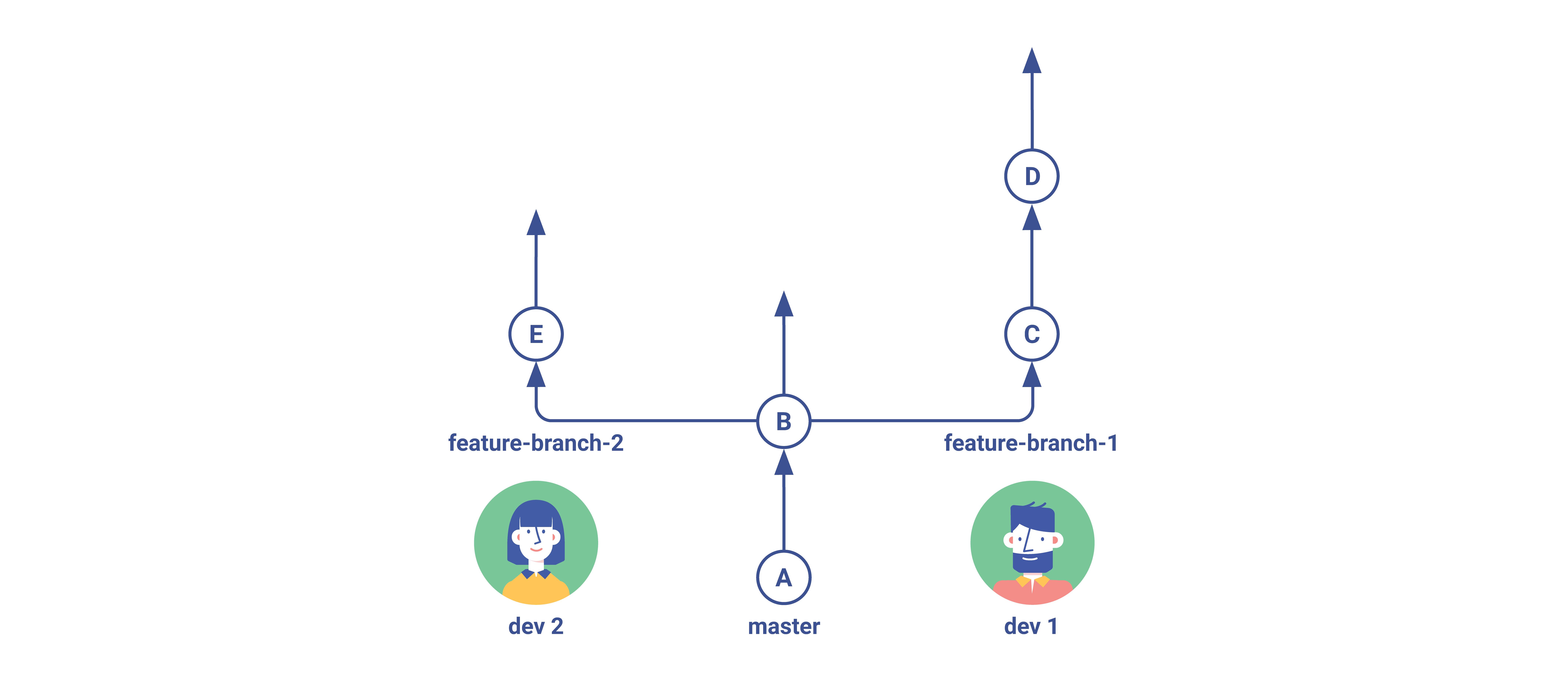 Git Flow Simple Branching Step 1