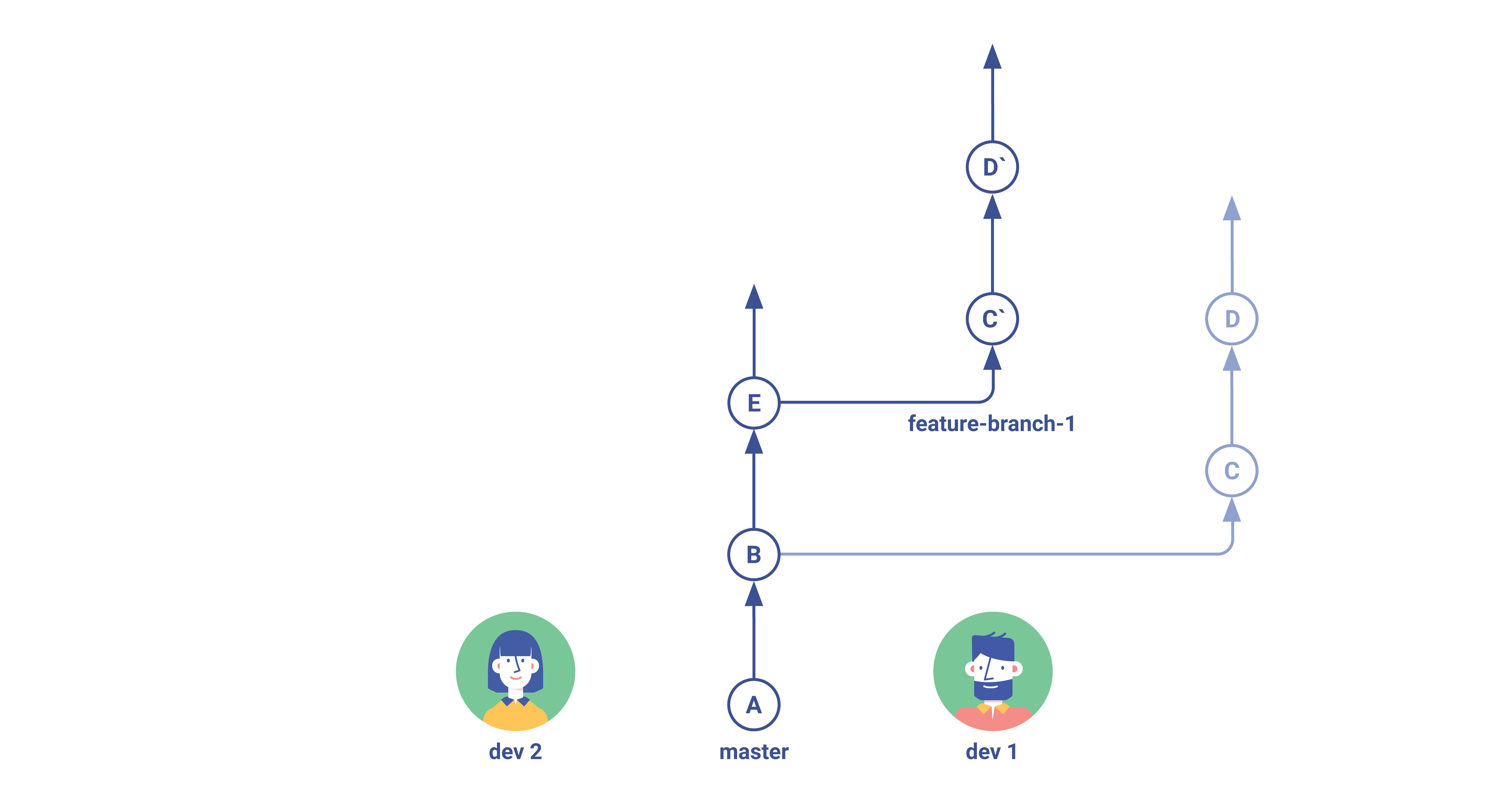 Gitflow Rebase Step 3 (2)