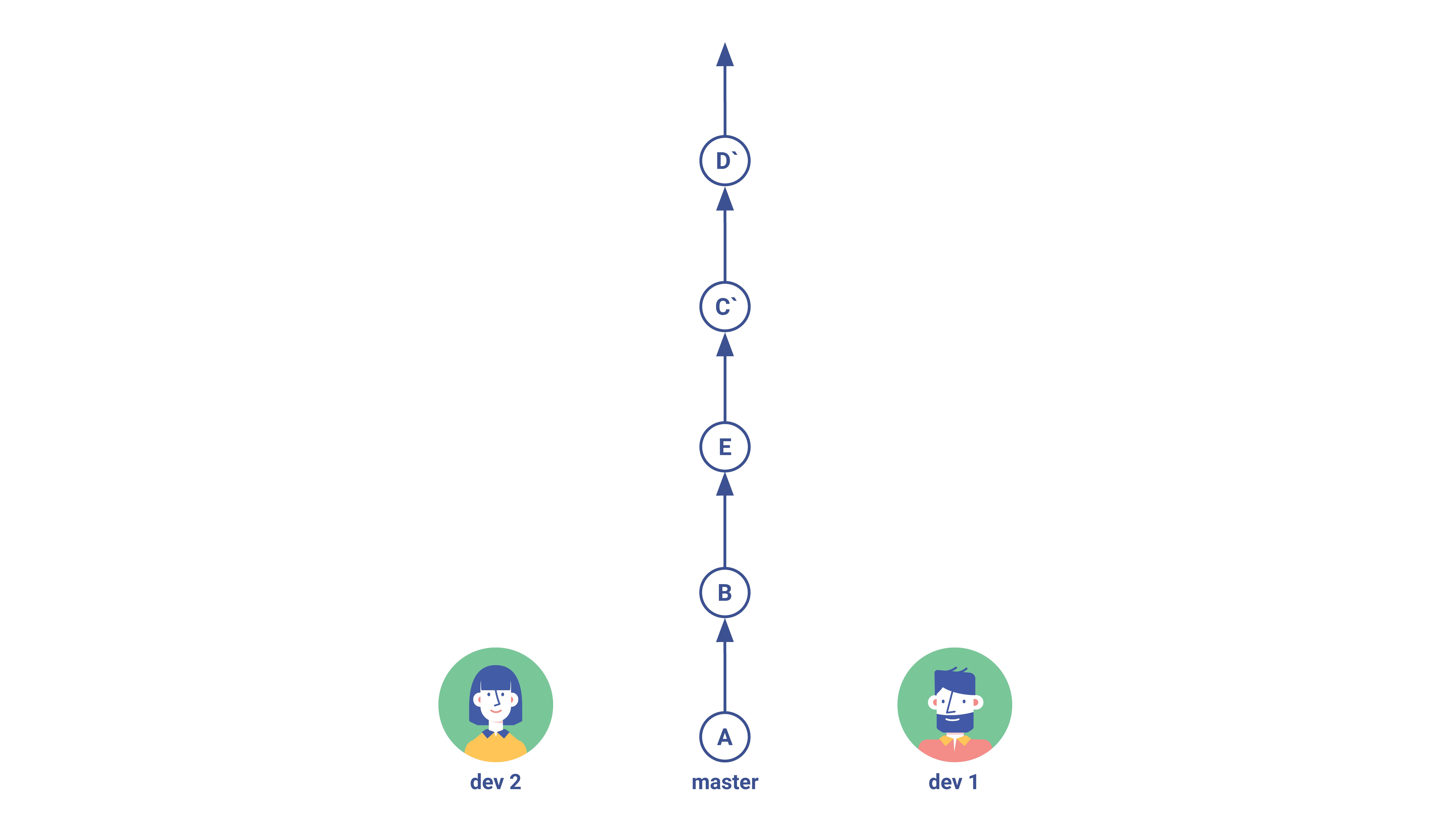 Gitflow Rebase Step 4 (2)