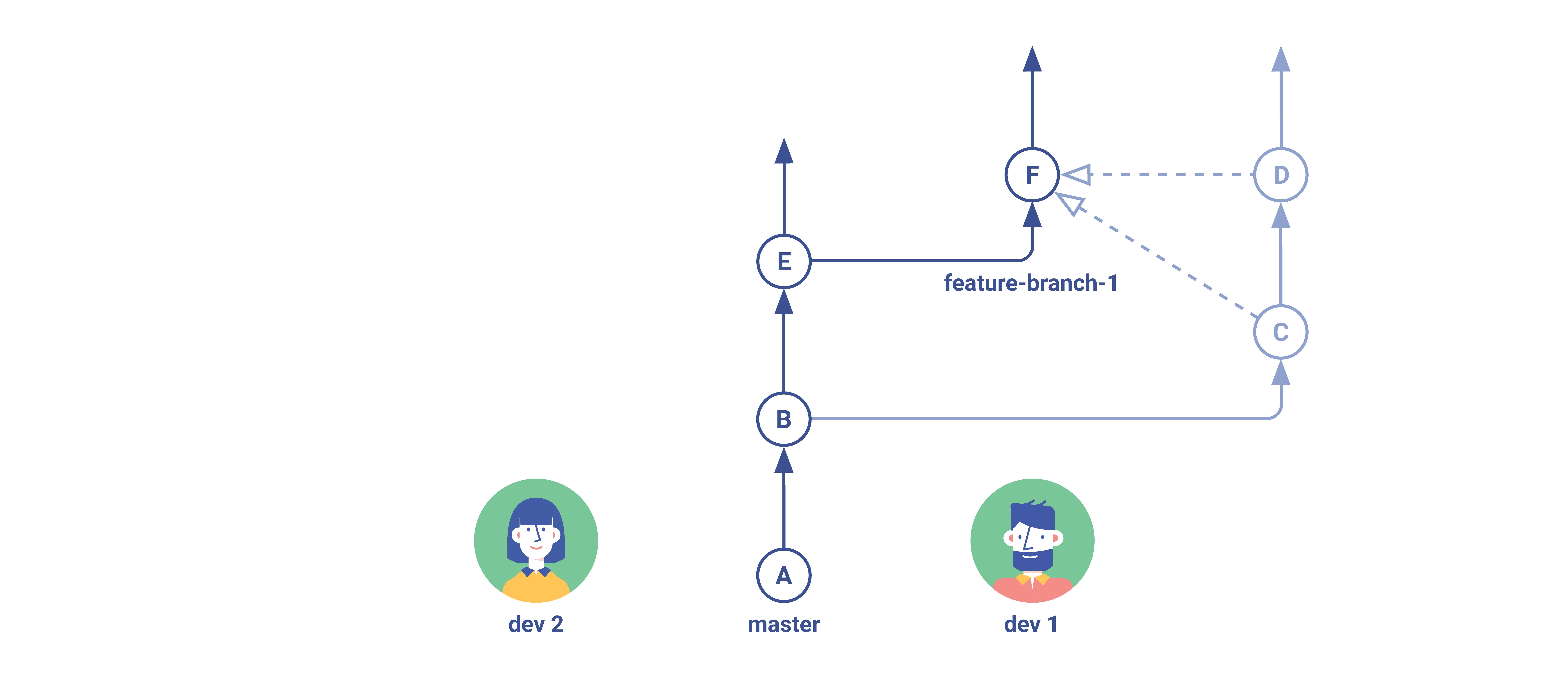 Gitflow Squash Step 3