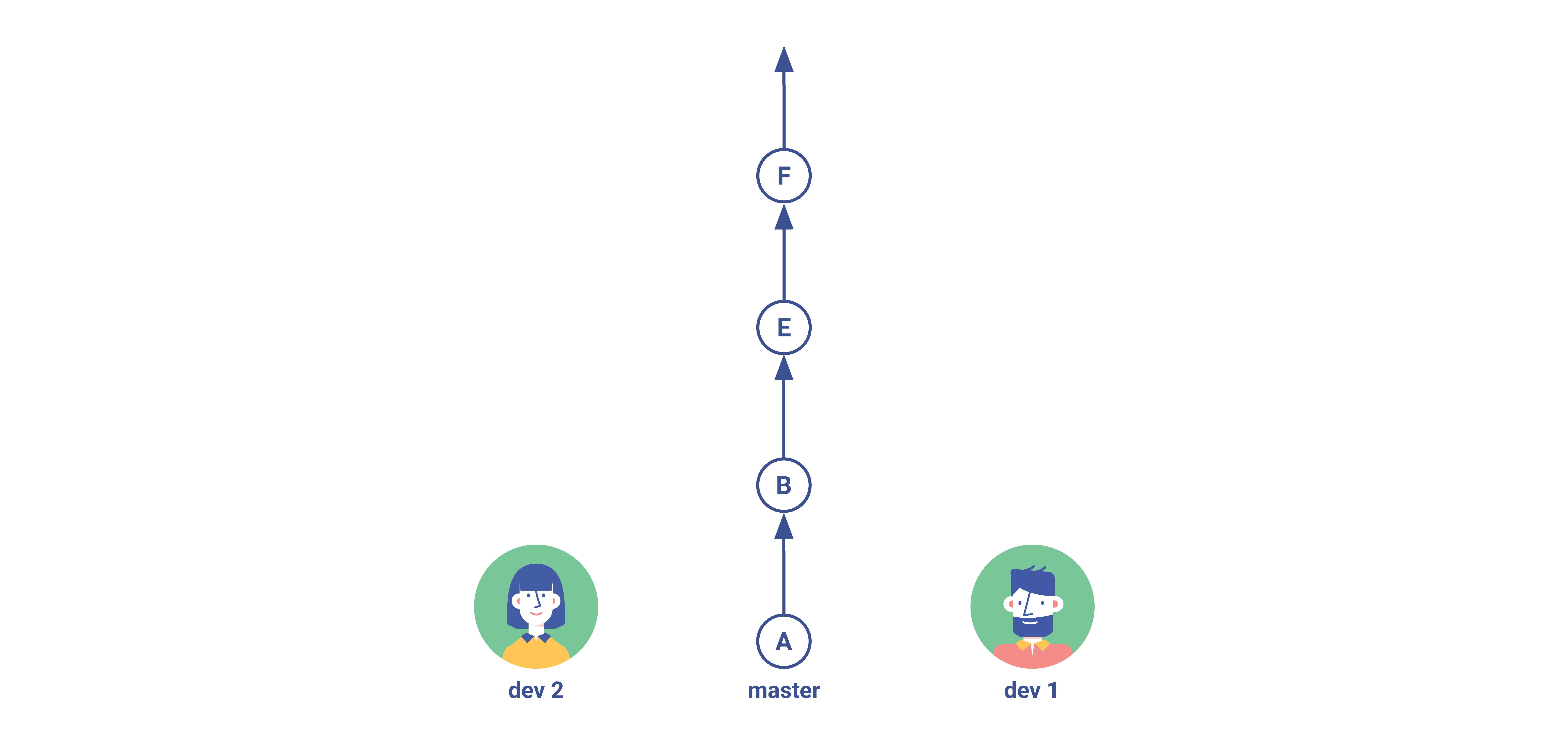 Gitflow Squash Step 4
