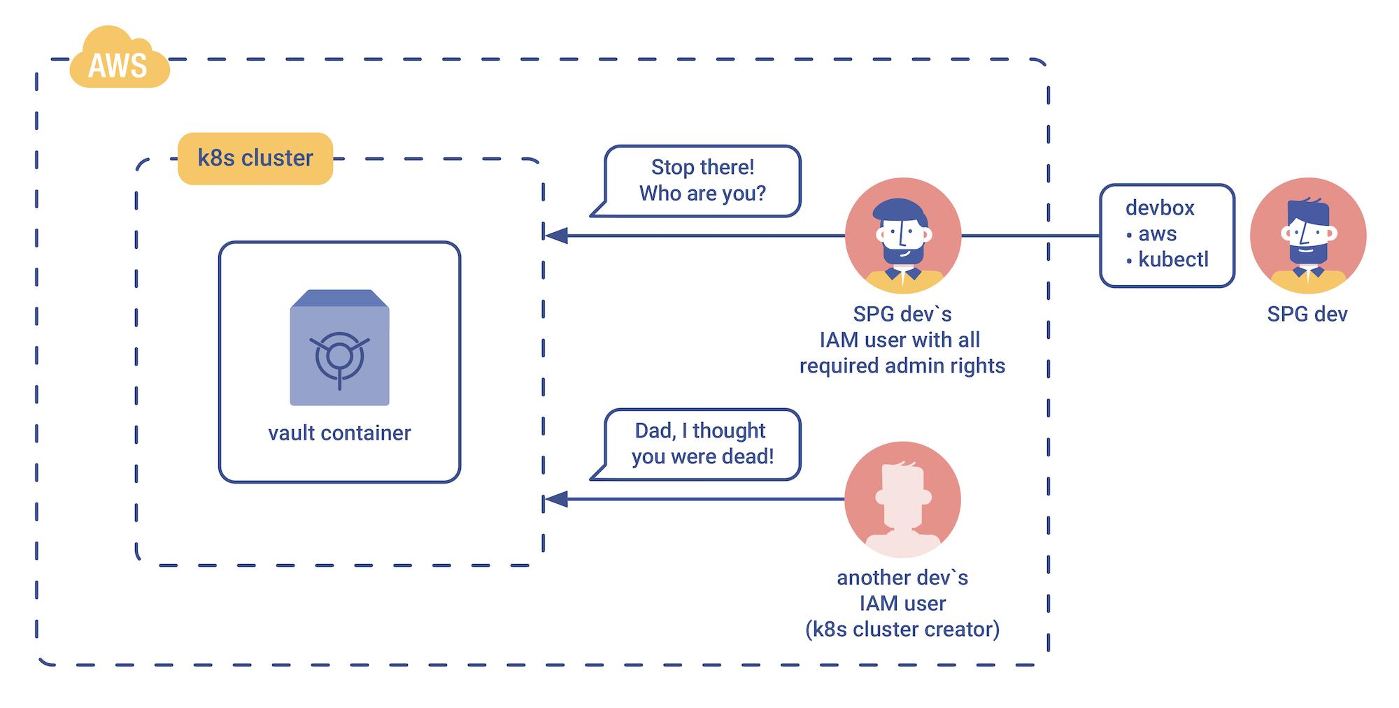 AWS EKS Break-in diagram