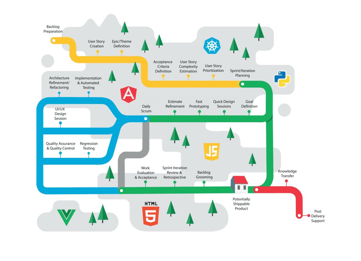 Web Development Process diagram
