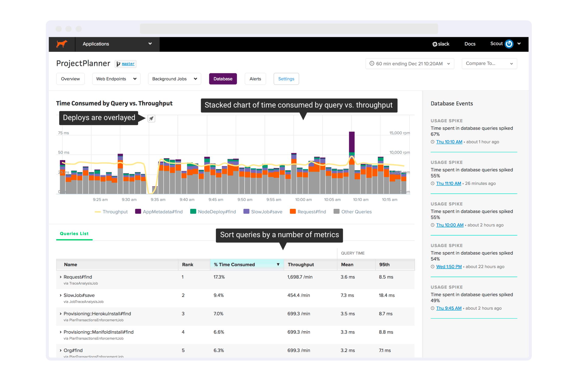 Application Monitoring SaaS Chart